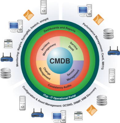50 Pinned Images About Configuration Management Itil V3